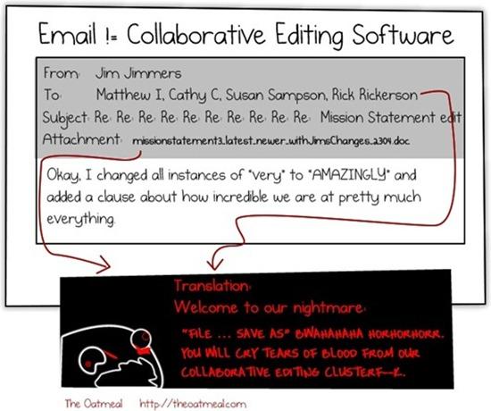 共同編集ソフトウェアについての風刺画 (The Oatmeal Matthew Inman 提供)