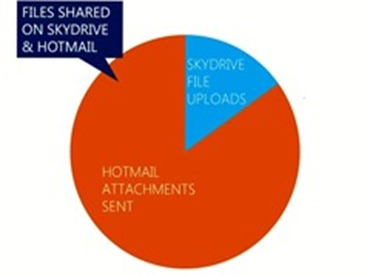 Hotmail と SkyDrive でのファイル共有